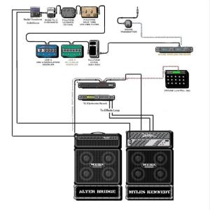 Myles-kennedy-gear-diagram